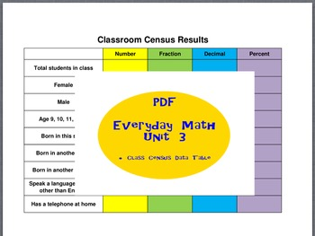 Everyday Math Grade 5 Unit 3 Classroom Census Data Table