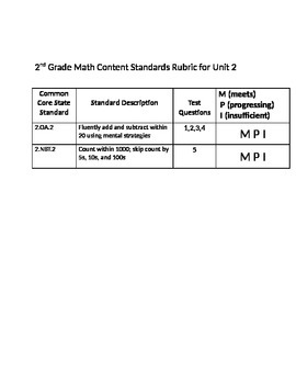 Everyday Math Common Core Standards Rubrics