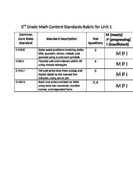 Everyday Math Common Core Standards Rubrics
