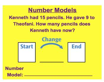Everyday Math, Grade 1 – Lesson 2.12: Subtraction Number Models