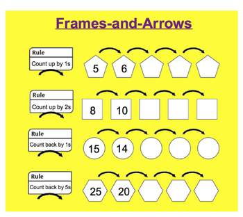 Everyday Math, Grade 1 – Lesson 3.8: Introduction to the Frames & Arrows Routine