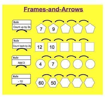 Everyday Math, Grade 1 – Lesson 3.9: More Frames & Arrows Problems