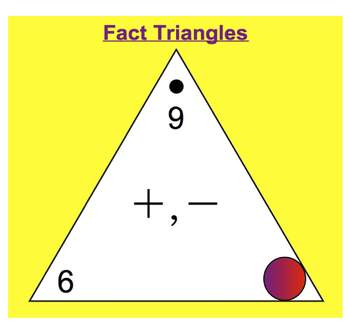 Everyday Math, Grade 1 – Lesson 6.4: Fact Triangles