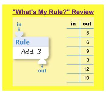Everyday Math, Grade 1 – Lesson 6.8: Addition Facts Practice with What's My Rule