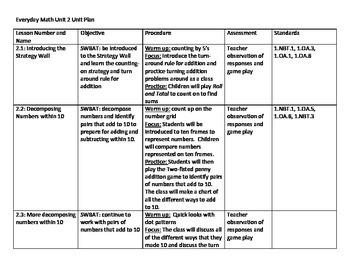 Everyday Math Unit 2 Unit Plan - First Grade