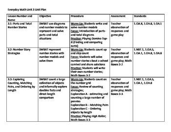Everyday Math Unit 3 Unit Plan - First Grade