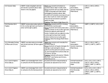Everyday Math Unit 8 Outline for Lesson Plans