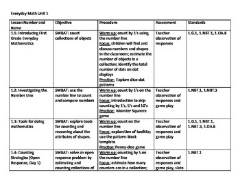 Everyday Math Units 1-5 Unit Plans Bundle- First Grade