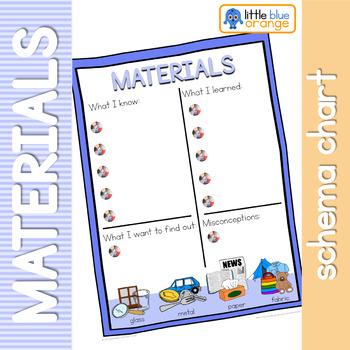 Everyday materials and their properties schema  worksheet