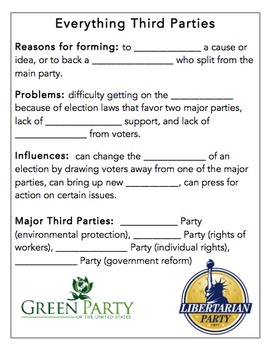 Everything Third Party (Political Third Parties Notes)