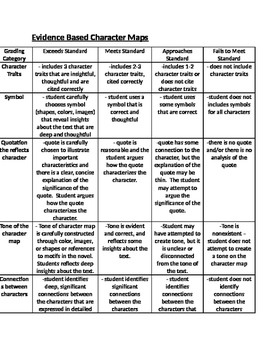 Evidence Based Character Map Project and Rubric