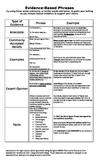 Evidence Based Phrases for Argumentative Essays