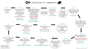 Evolution of Computers - Project