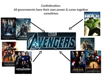 Examples of Governments in Pop Culture!