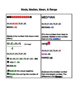 Examples of Mode, Median, Mean, & Range