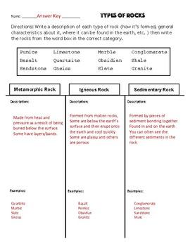 Examples of rocks Worksheet