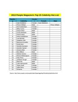 Excel 2010 - People Magazines Top 25 Celebrities