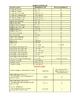 Excel Spread Sheet Formulas