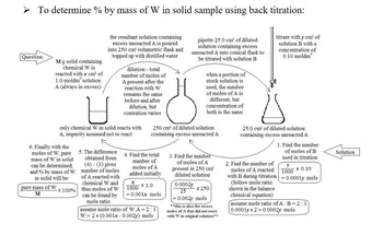 Excel in IB Chemistry