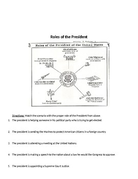 Executive Branch, Powers of the President, Hats of the Prez, Brainpop