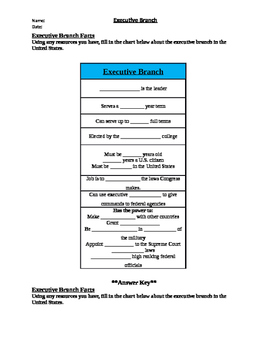 Executive Branch Worksheet Packet by 2nd Chance Works   TpT