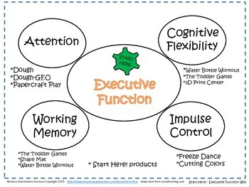Executive Function Web - Target = Activity