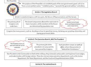 Executive Orders and the Constitution Teaching Event