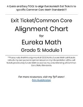 Exit Ticket/Common Core Alignment Chart--Eureka Math Grade 5: Module 1