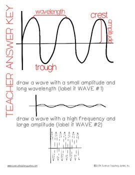 Exit Ticket (Exit Slip)- Parts of a Wave
