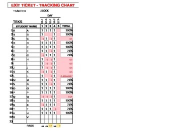 Exit Ticket tracking Charts