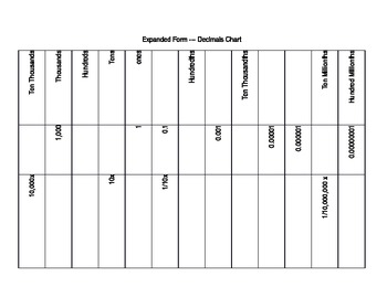 Expanded Form Decimals --- Chart