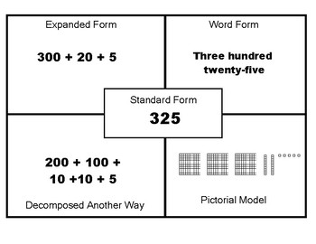 Expanded, Standard, Decomposed, Word & Pictorial Forms of Numbers chart