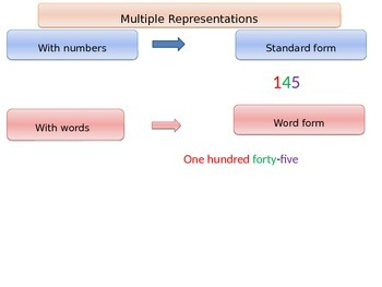 Expanded notation and multiple representations of numbers