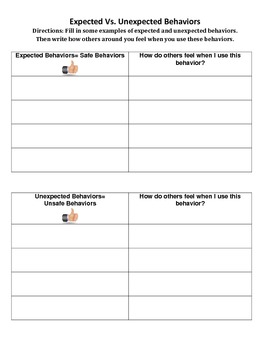 Expected Vs. Unexpected Behavior Chart