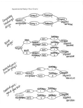 Experimental Designs Flow Chart