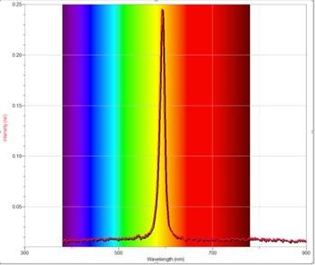Chemistry Laboratory: Vernier Spectrophotometer  (Enrichment Chemistry Series)