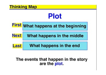 Explain Plot as well as get a Generic Story Map Template & Vocabulary Organizer