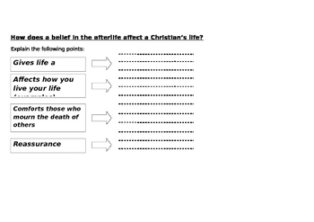 Explain why Christians believe in the after-life activity