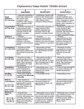 Explanatory Essay Rubric aligned to CCSS