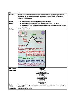 Explicit Instruction Lesson- Summarize Plot