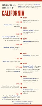 Exploration and Settlement of California Timeline