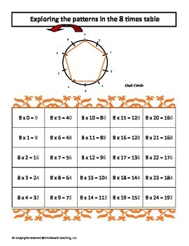 Explore Patterns using the Multiplication Tables