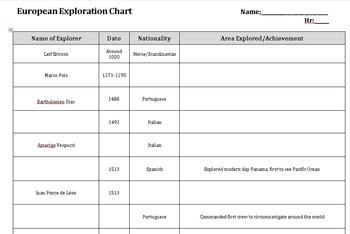 Explorer's Chart