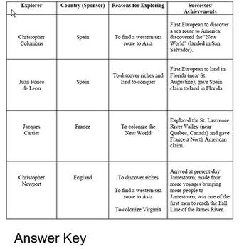 Explorers Knowledge Chart Smartboard Lesson