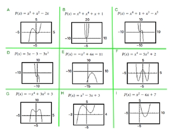 Exploring End Behavior in Polynomial Functions