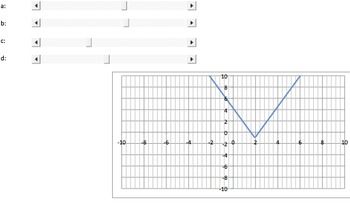 Exploring Function Families & Transformations of Functions