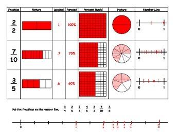 Exploring Number Forms 2 - Fractions, Decimals, Percents