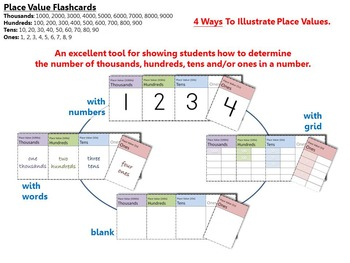 PLACE VALUE – Various Flashcards, Worksheets and Displays (1000s, 100s, 10s, 1s)