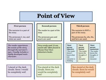 Point of View: Stories and Activities