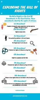 Exploring the Bill of Rights
